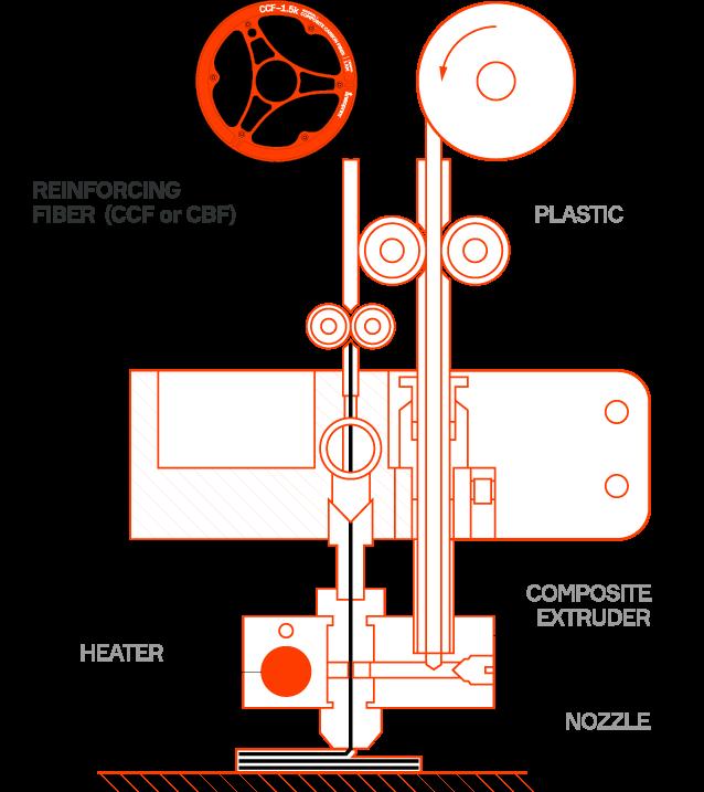 anisoprint technology CFC
